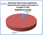 radio active waste chart